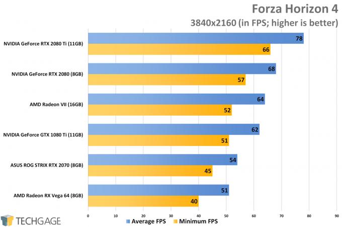 Forza Horizon 4 (4K) - AMD Radeon VII Performance