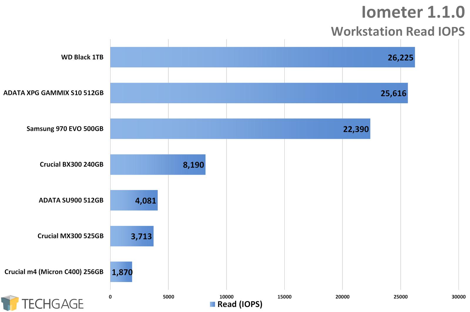 A New Challenger: Western Digital Black 1TB NVMe M 2 SSD