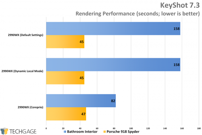 KeyShot CPU Render Performance (AMD Ryzen Threadripper 2990WX Regression Testing)