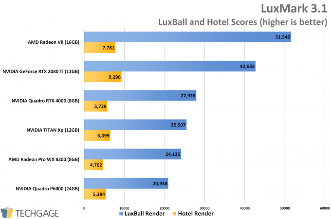 LuxMark Performance (AMD Radeon VII)