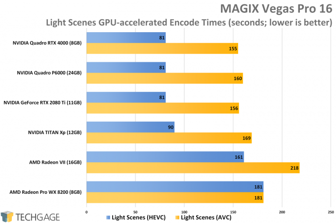 MAGIX Vegas Pro Light Scenes GPU Performance (AMD Radeon VII)