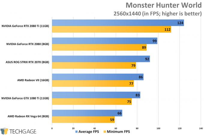 Monster Hunter World (1440p) - AMD Radeon VII Performance