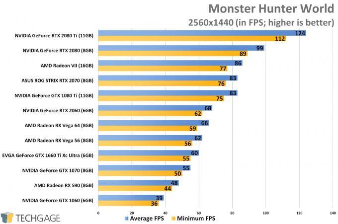 Monster Hunter World (1440p) - NVIDIA GeForce GTX 1660 Ti Performance