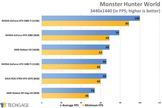 Monster Hunter World (3440x1440 Ultrawide) - AMD Radeon VII Performance
