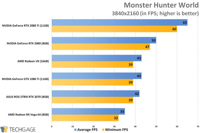 Monster Hunter World (4K) - AMD Radeon VII Performance