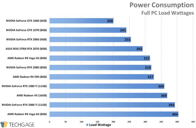 Power Consumption - AMD Radeon VII