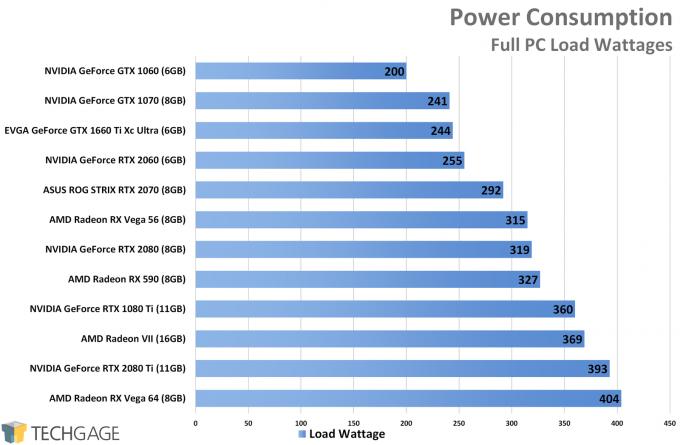 Power Consumption - NVIDIA GeForce GTX 1660 Ti