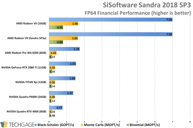 Sandra 2018 SP3a Financial (FP64 Double-Precision) GPU Performance (AMD Radeon VII)