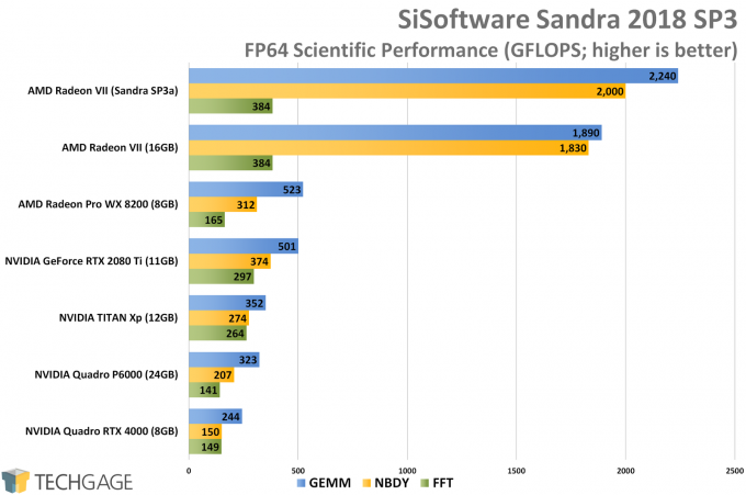 Sandra 2018 SP3a Scientific (FP64 Double-Precision) GPU Performance (AMD Radeon VII)
