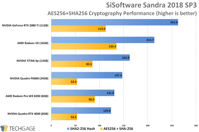 Sandra Cryptography (High) GPU Performance (AMD Radeon VII)
