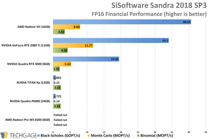 Sandra Financial (FP16 Half-Precision) GPU Performance (AMD Radeon VII)