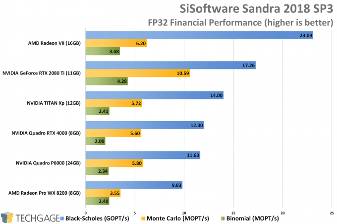 Sandra Financial (FP32 Single-Precision) GPU Performance (AMD Radeon VII)