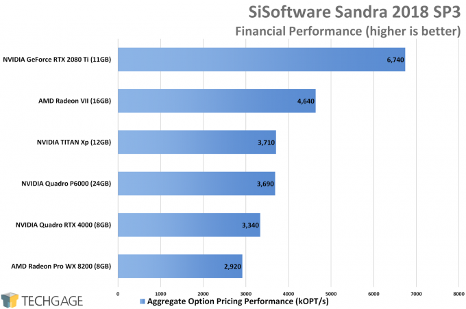 Sandra Financial GPU Performance (AMD Radeon VII)