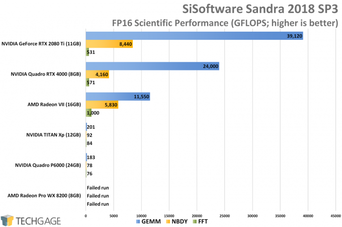 Sandra Scientific (FP16 Half-Precision) GPU Performance (AMD Radeon VII)