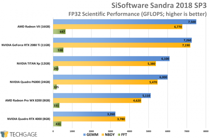 Sandra Scientific (FP32 Single-Precision) GPU Performance (AMD Radeon VII)