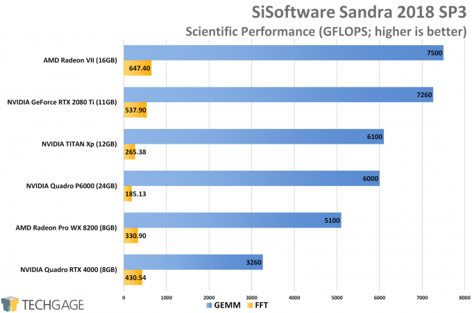 Sandra Scientific GPU Performance (AMD Radeon VII)