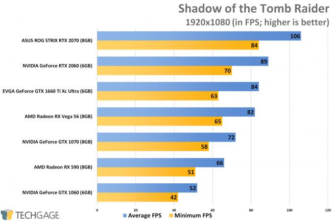 Shadow of the Tomb Raider (1080p) - NVIDIA GeForce GTX 1660 Ti Performance