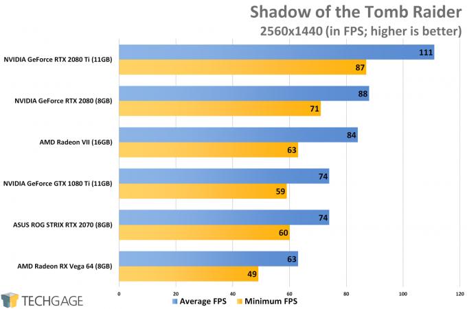 Shadow of the Tomb Raider (1440p) - AMD Radeon VII Performance