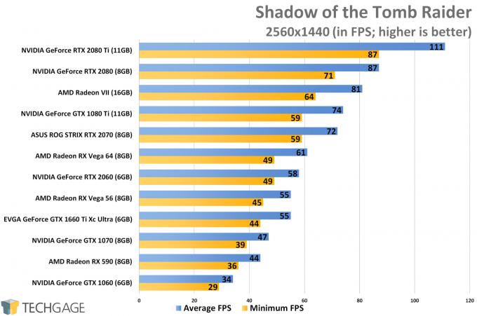 Shadow of the Tomb Raider (1440p) - NVIDIA GeForce GTX 1660 Ti Performance