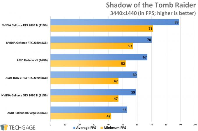 Shadow of the Tomb Raider (3440x1440 Ultrawide) - AMD Radeon VII Performance