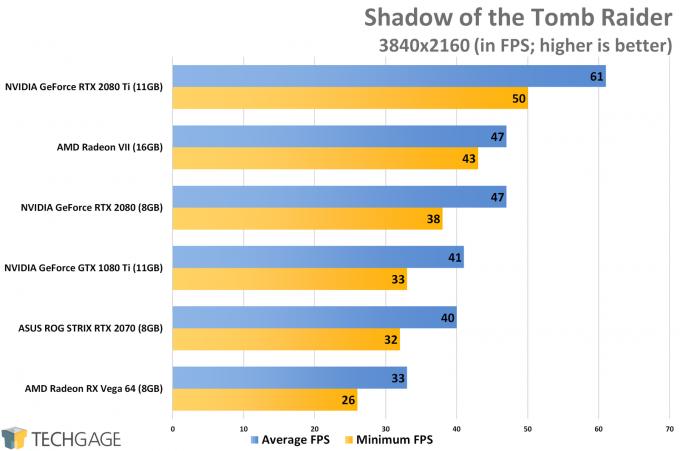 Shadow of the Tomb Raider (4K) - AMD Radeon VII Performance