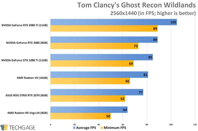 Tom Clancy's Ghost Recon Wildlands (1440p) - AMD Radeon VII Performance
