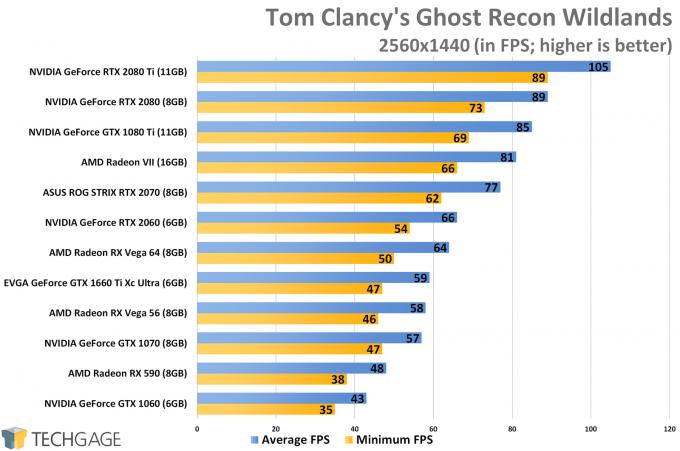 Tom Clancy's Ghost Recon Wildlands (1440p) - NVIDIA GeForce GTX 1660 Ti Performance