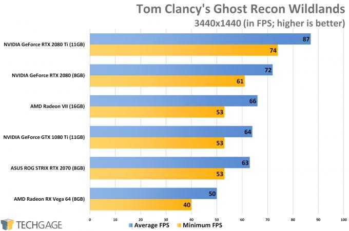 Tom Clancy's Ghost Recon Wildlands (3440x1440 Ultrawide) - AMD Radeon VII Performance
