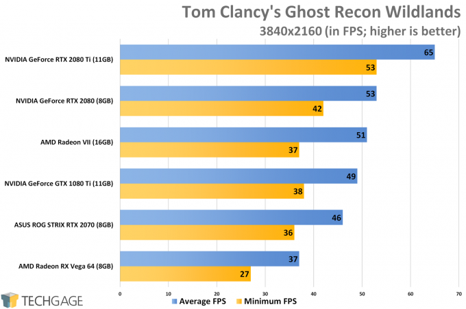 Tom Clancy's Ghost Recon Wildlands (4K) - AMD Radeon VII Performance
