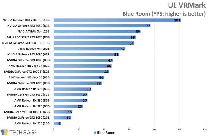 UL VRMark (Blue Room) - AMD Radeon VII Performance