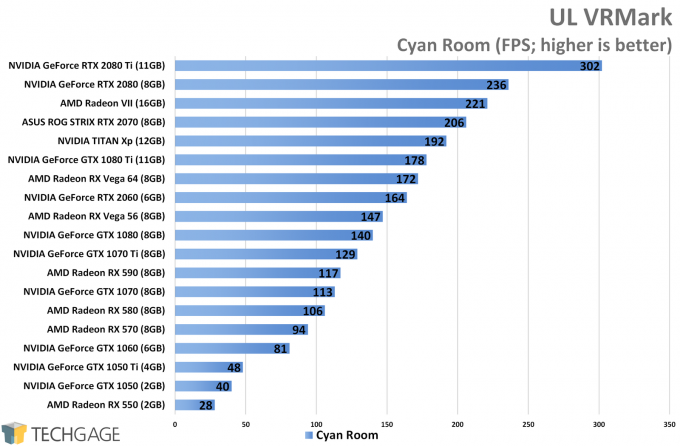 UL VRMark (Cyan Room) - AMD Radeon VII Performance
