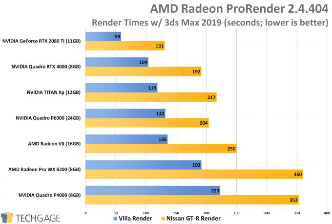 AMD Radeon ProRender Performance (NVIDIA Quadro RTX 4000)
