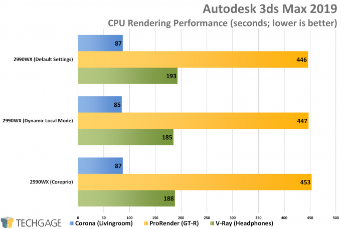 AMD Ryzen Threadripper 2990WX Dynamic Local Mode vs Coreprio - Autodesk 3ds Max 2019 (Corona, ProRender & V-Ray)