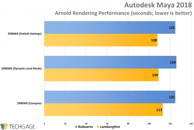 AMD Ryzen Threadripper 2990WX Dynamic Local Mode vs Coreprio - Autodesk Maya 2018 (Arnold)