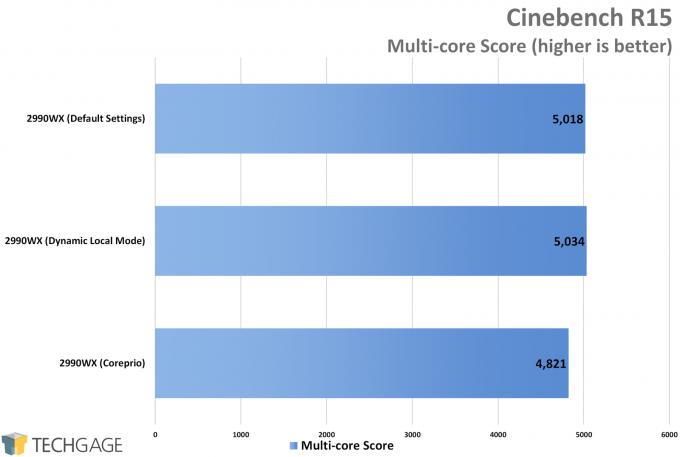 AMD Ryzen Threadripper 2990WX Dynamic Local Mode vs Coreprio - Cinebench R15