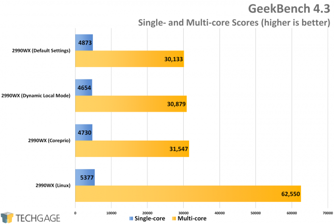 AMD Ryzen Threadripper 2990WX Dynamic Local Mode vs Coreprio - GeekBench