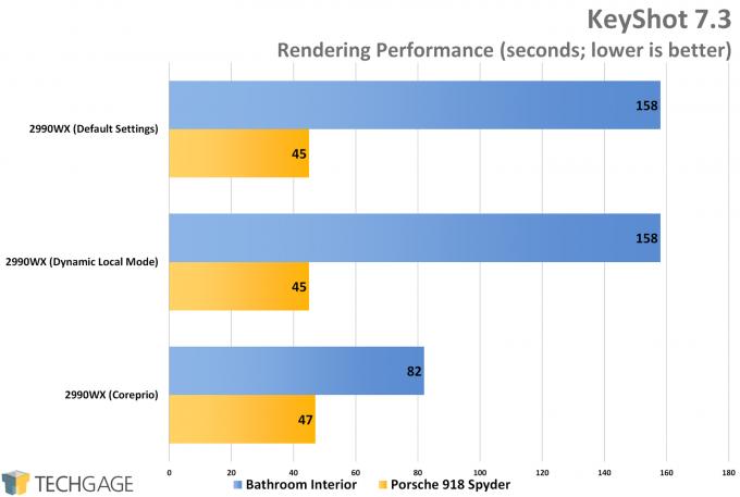 AMD Ryzen Threadripper 2990WX Dynamic Local Mode vs Coreprio - KeyShot