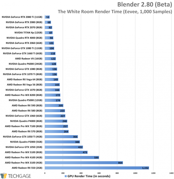 Blender 2.80 GPU Rendering Performance - The White Room (Eevee) Project