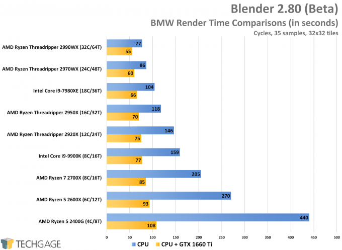 Blender 2.80 Heterogeneous Performance - BMW (Cycles)