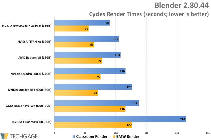 Blender Performance (NVIDIA Quadro RTX 4000)