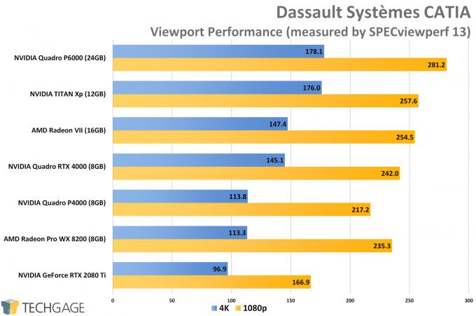Dassault Systemes CATIA Viewport Performance (NVIDIA Quadro RTX 4000)
