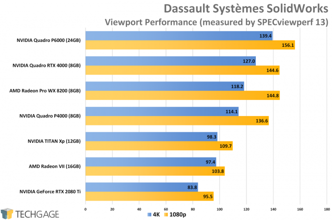 Dassault Systemes SolidWorks Viewport Performance (NVIDIA Quadro RTX 4000)