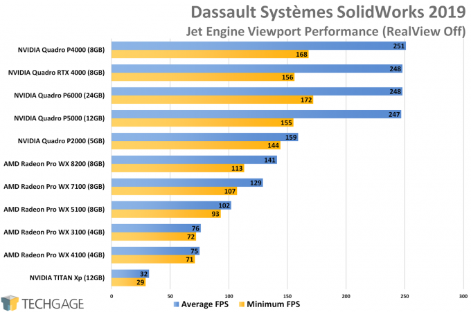 Dassault Systemes SolidWorks Viewport RealView Off Performance (NVIDIA Quadro RTX 4000)