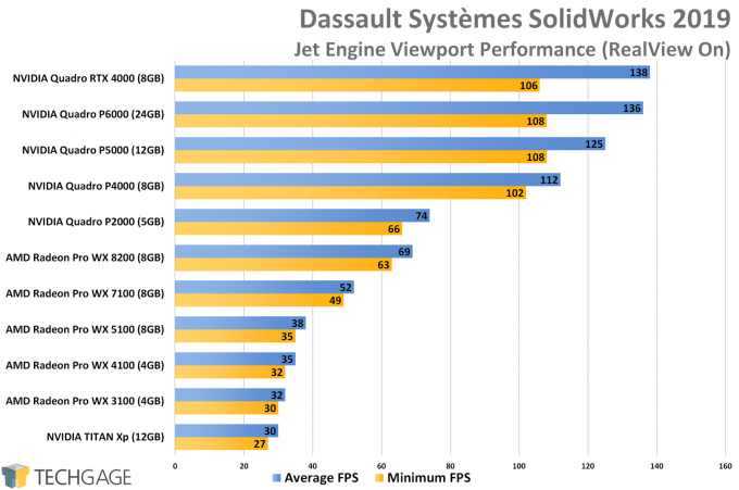 Dassault Systemes SolidWorks Viewport RealView On Performance (NVIDIA Quadro RTX 4000)