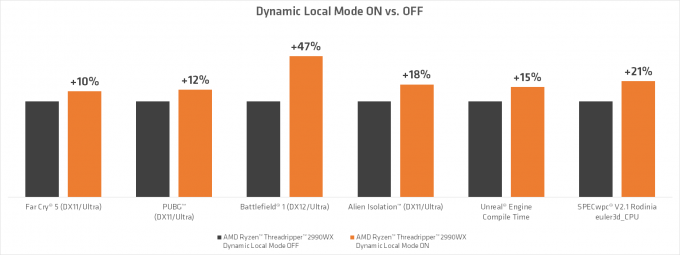 Dynamic Local Mode 2990WX Performance (Source AMD)