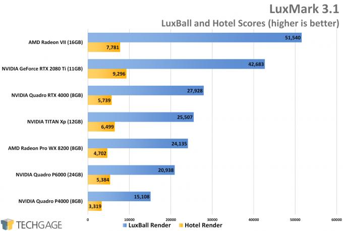 LuxMark Performance (NVIDIA Quadro RTX 4000)