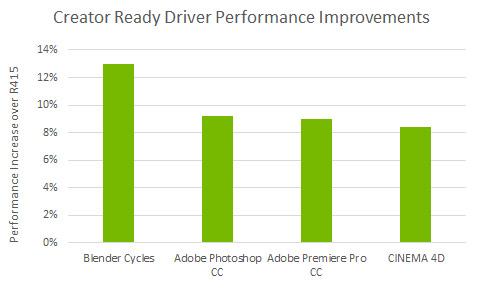 NVIDIA Creative Ready Driver - Performance Uplift