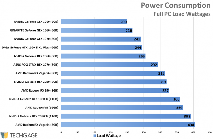 Power Consumption - NVIDIA GeForce GTX 1660 Ti