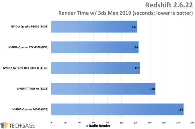 Redshift GPU Performance (NVIDIA Quadro RTX 4000)
