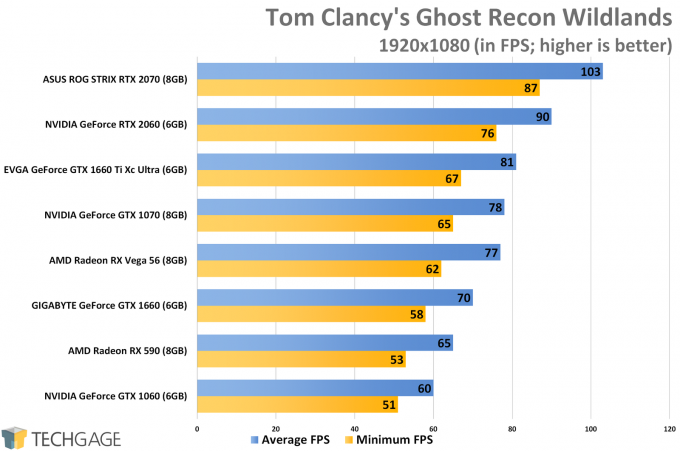 Tom Clancy's Ghost Recon Wildlands (1080p) - NVIDIA GeForce GTX 1660 Ti Performance
